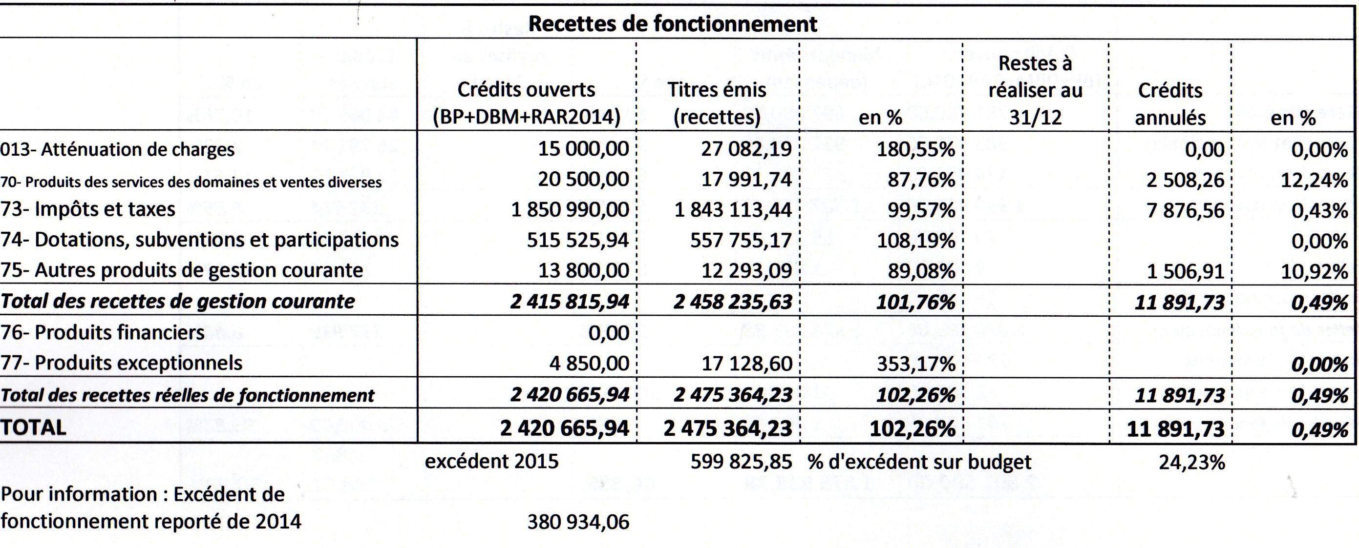 2015-recfonctionnmet296